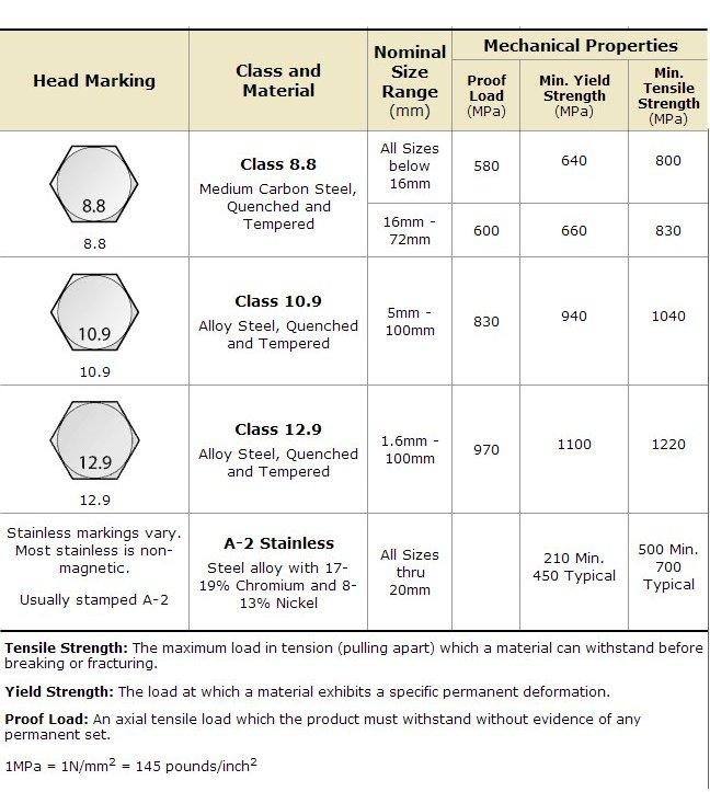 Metric Bolt Grades >> bolt-grades